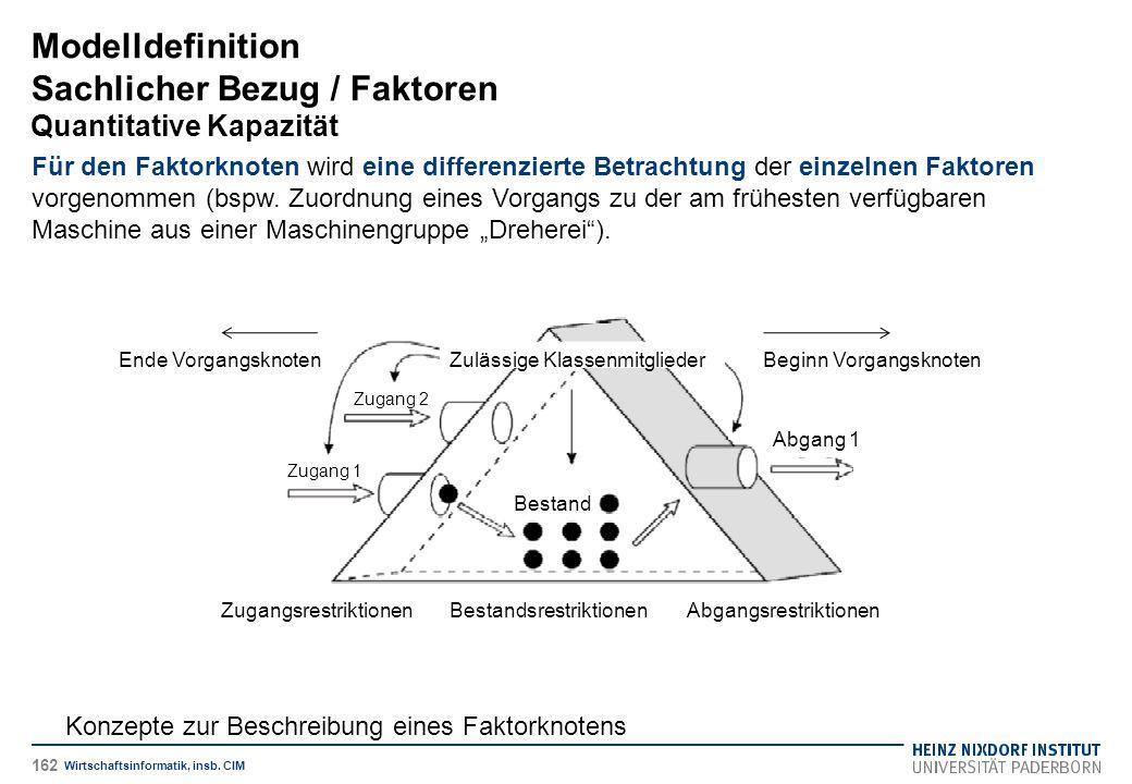 Modelldefinition Sachlicher Bezug / Faktoren Quantitative Kapazität Wirtschaftsinformatik, insb. CIM Für den Faktorknoten wird eine differenzierte Bet