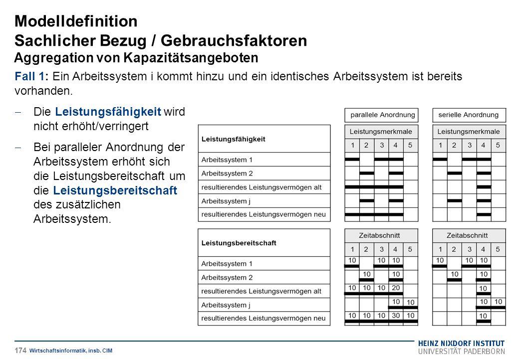 Modelldefinition Sachlicher Bezug / Gebrauchsfaktoren Aggregation von Kapazitätsangeboten Wirtschaftsinformatik, insb. CIM Fall 1: Ein Arbeitssystem i