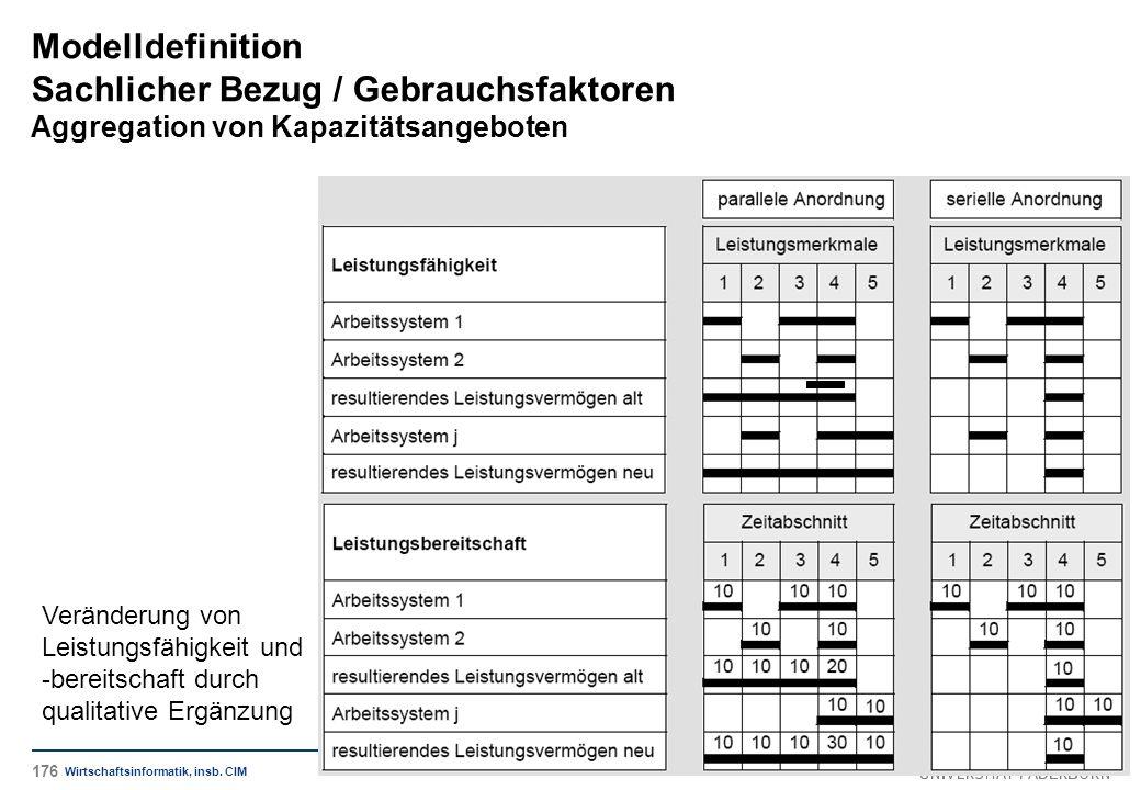 Modelldefinition Sachlicher Bezug / Gebrauchsfaktoren Aggregation von Kapazitätsangeboten Wirtschaftsinformatik, insb. CIM Veränderung von Leistungsfä