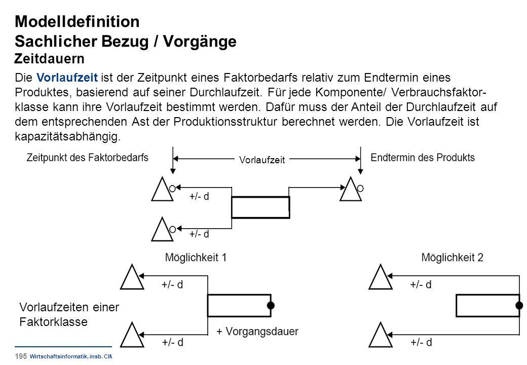 Modelldefinition Sachlicher Bezug / Vorgänge Zeitdauern Wirtschaftsinformatik, insb. CIM Die Vorlaufzeit ist der Zeitpunkt eines Faktorbedarfs relativ