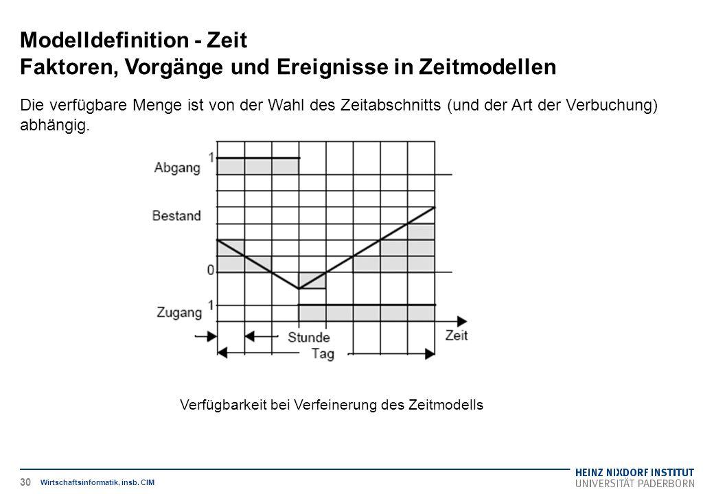 Verfügbarkeit bei Verfeinerung des Zeitmodells Modelldefinition - Zeit Faktoren, Vorgänge und Ereignisse in Zeitmodellen Wirtschaftsinformatik, insb.