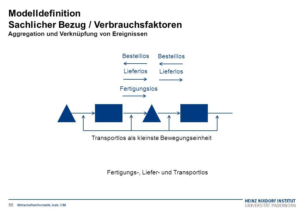 Fertigungs-, Liefer- und Transportlos Modelldefinition Sachlicher Bezug / Verbrauchsfaktoren Aggregation und Verknüpfung von Ereignissen Wirtschaftsin