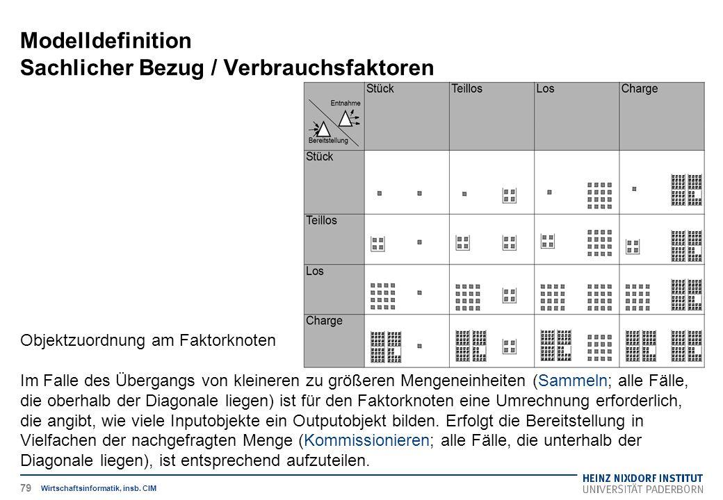Modelldefinition Sachlicher Bezug / Verbrauchsfaktoren Wirtschaftsinformatik, insb. CIM Objektzuordnung am Faktorknoten Im Falle des Übergangs von kle