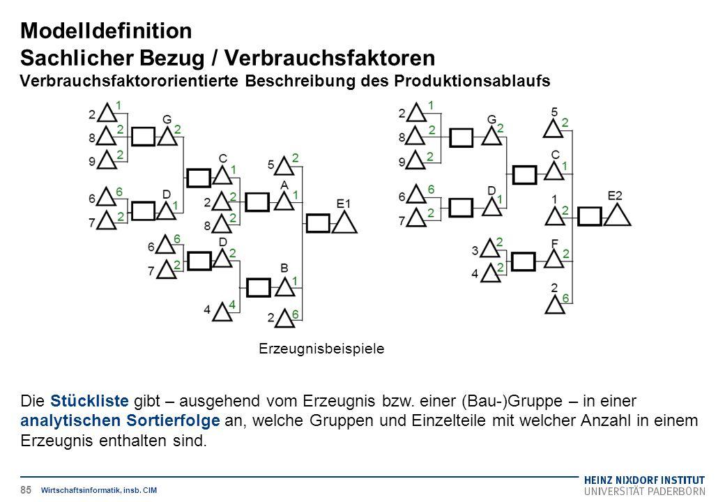 Erzeugnisbeispiele Modelldefinition Sachlicher Bezug / Verbrauchsfaktoren Verbrauchsfaktororientierte Beschreibung des Produktionsablaufs Wirtschaftsi