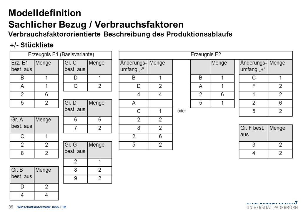 +/- Stückliste Modelldefinition Sachlicher Bezug / Verbrauchsfaktoren Verbrauchsfaktororientierte Beschreibung des Produktionsablaufs Wirtschaftsinfor