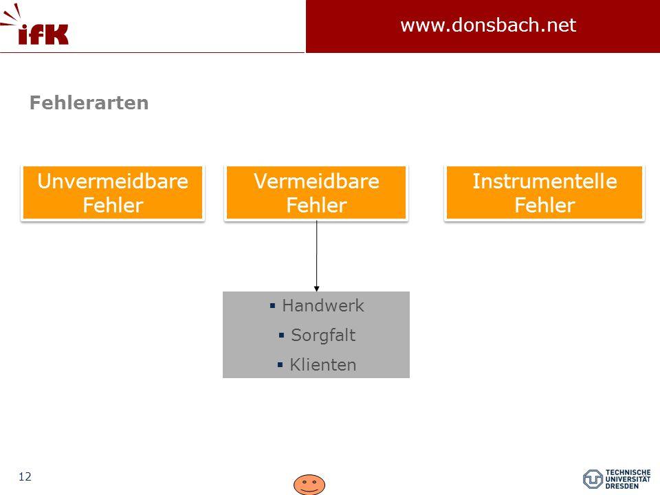 12 www.donsbach.net Unvermeidbare Fehler Instrumentelle Fehler Vermeidbare Fehler Fehlerarten  Handwerk  Sorgfalt  Klienten