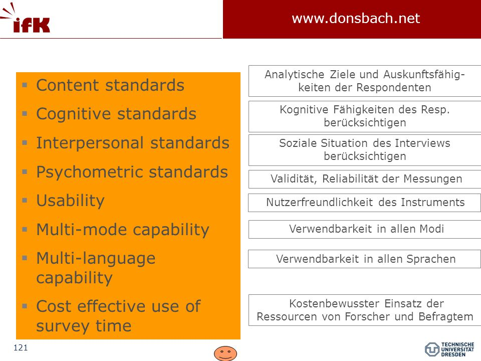 121 www.donsbach.net  Content standards  Cognitive standards  Interpersonal standards  Psychometric standards  Usability  Multi-mode capability