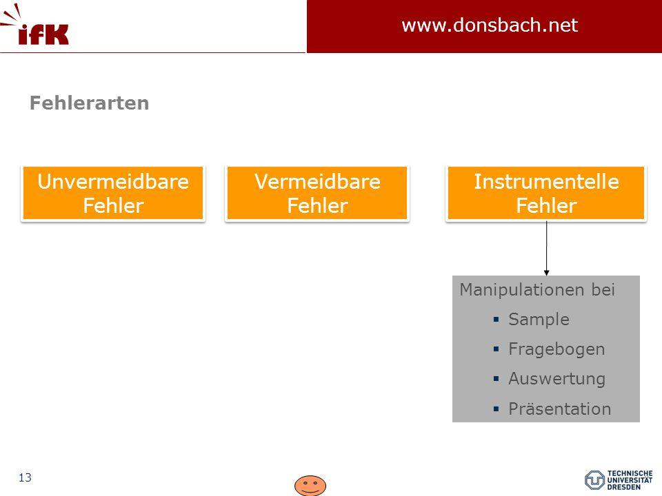 13 www.donsbach.net Unvermeidbare Fehler Instrumentelle Fehler Vermeidbare Fehler Fehlerarten Manipulationen bei  Sample  Fragebogen  Auswertung  Präsentation
