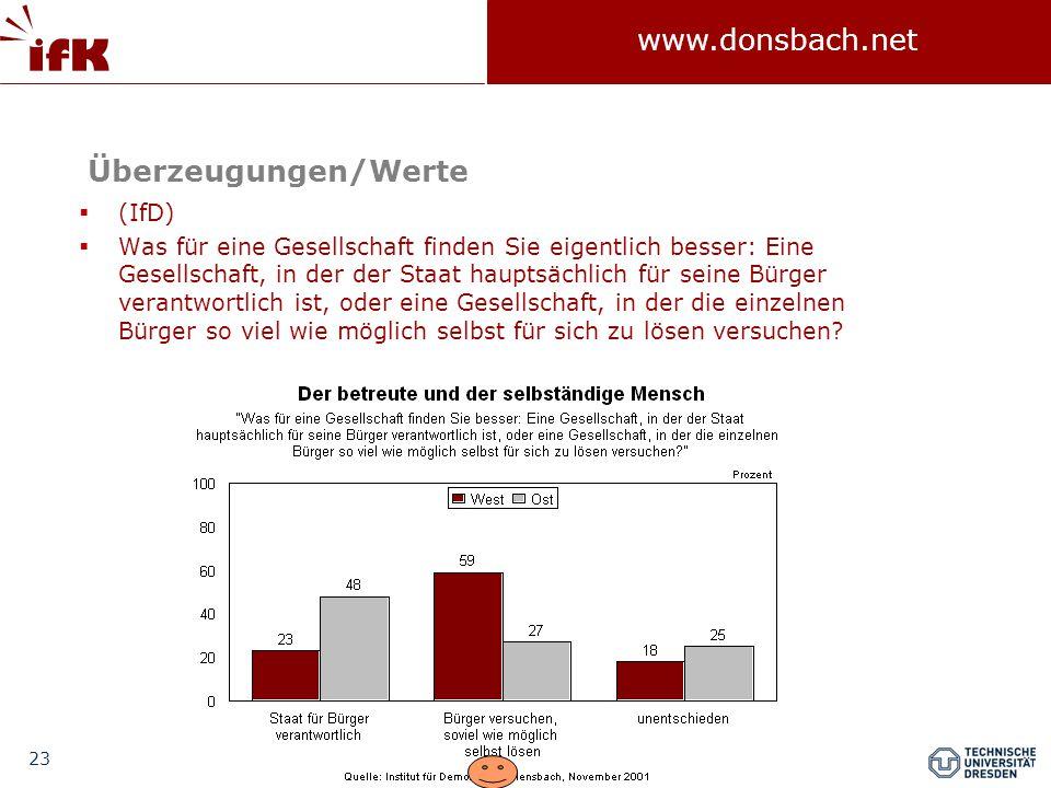 23 www.donsbach.net Überzeugungen/Werte  (IfD)  Was für eine Gesellschaft finden Sie eigentlich besser: Eine Gesellschaft, in der der Staat hauptsächlich für seine Bürger verantwortlich ist, oder eine Gesellschaft, in der die einzelnen Bürger so viel wie möglich selbst für sich zu lösen versuchen?