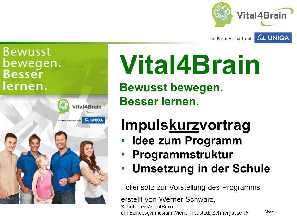 Chart 1 Vital4Brain Bewusst bewegen. Besser lernen. Impulskurzvortrag Idee zum Programm Programmstruktur Umsetzung in der Schule Foliensatz zur Vorste