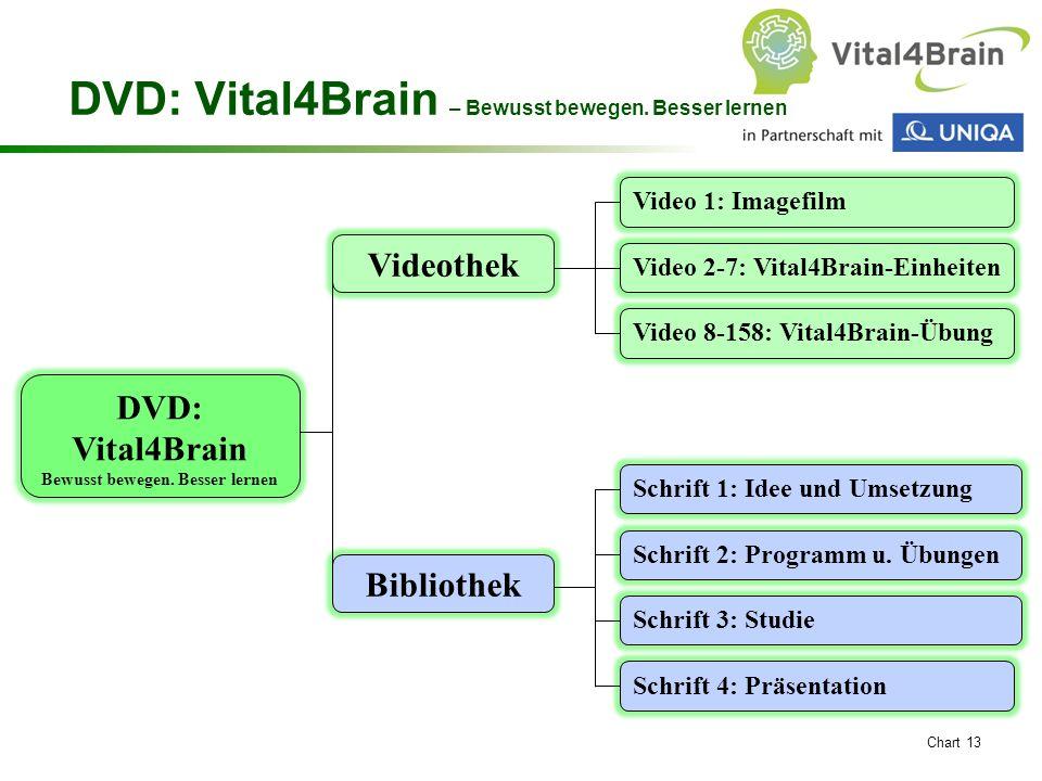 Chart 13 DVD: Vital4Brain – Bewusst bewegen. Besser lernen Videothek Bibliothek DVD: Vital4Brain Bewusst bewegen. Besser lernen Schrift 1: Idee und Um