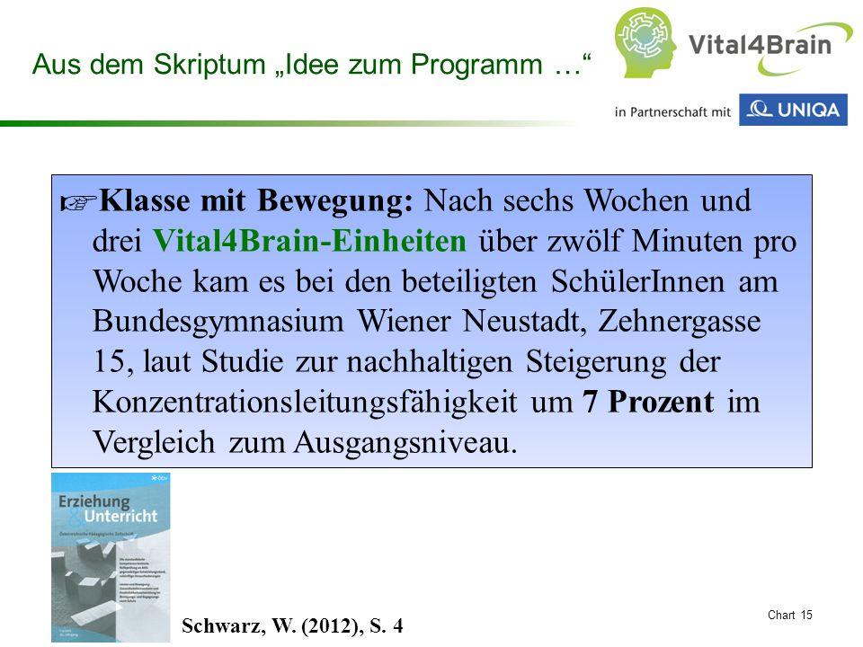 """Chart 15 Aus dem Skriptum """"Idee zum Programm …"""" ☞ Klasse mit Bewegung: Nach sechs Wochen und drei Vital4Brain-Einheiten über zwölf Minuten pro Woche k"""