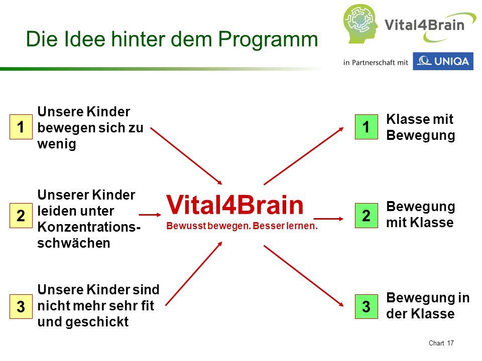 Chart 17 Die Idee hinter dem Programm Unsere Kinder bewegen sich zu wenig Unserer Kinder leiden unter Konzentrations- schwächen Vital4Brain Bewusst be