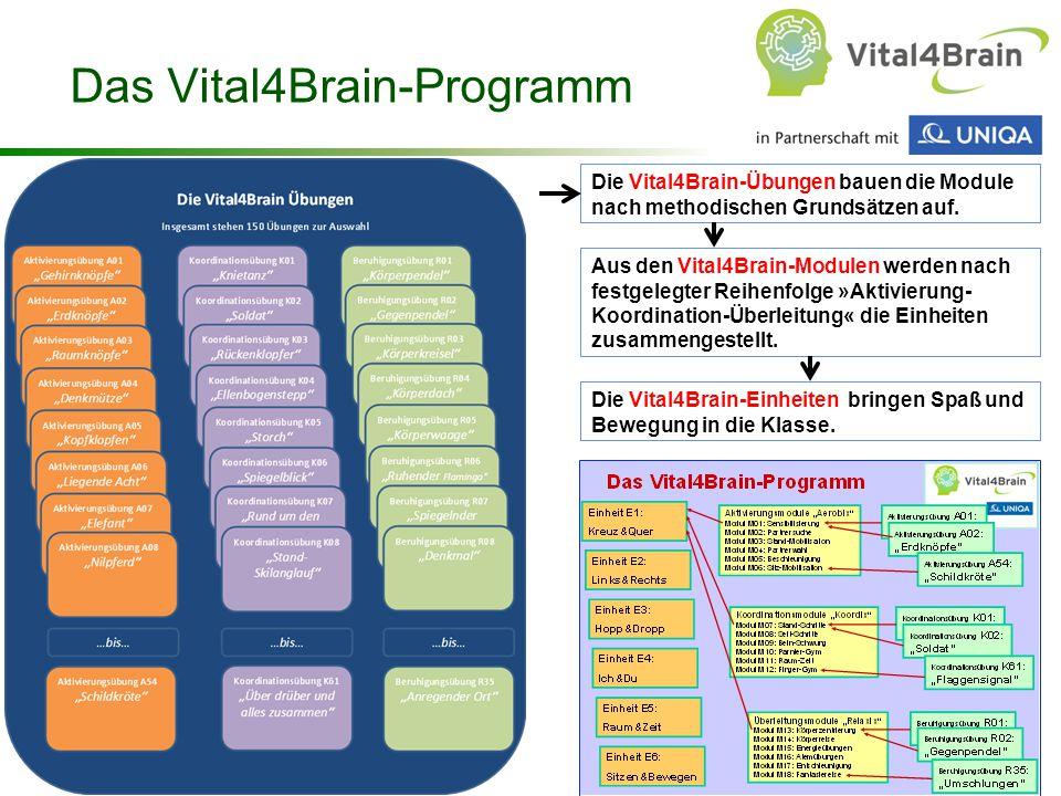 Chart 27 Das Vital4Brain-Programm Die Vital4Brain-Übungen bauen die Module nach methodischen Grundsätzen auf. Aus den Vital4Brain-Modulen werden nach