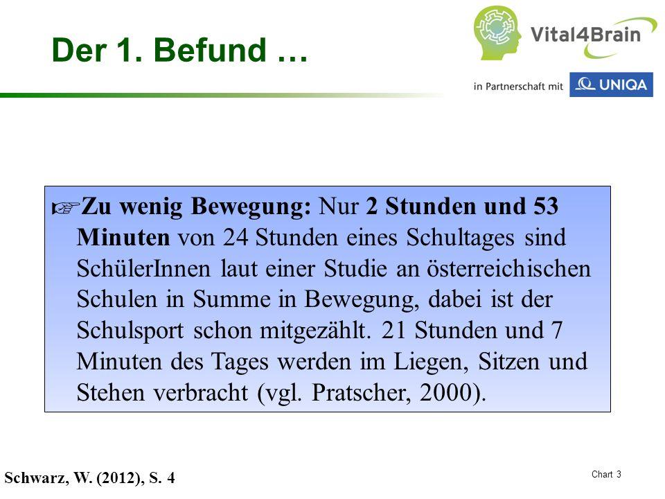 Chart 3 Der 1. Befund … Schwarz, W. (2012), S. 4 ☞ Zu wenig Bewegung: Nur 2 Stunden und 53 Minuten von 24 Stunden eines Schultages sind SchülerInnen l