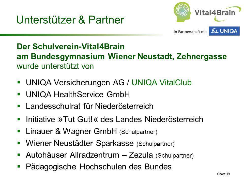 Chart 39 Unterstützer & Partner  UNIQA Versicherungen AG / UNIQA VitalClub  UNIQA HealthService GmbH  Landesschulrat für Niederösterreich  Initiat