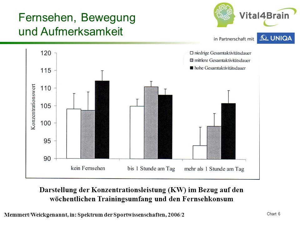 Chart 6 Memmert/Weickgenannt, in: Spektrum der Sportwissenschaften, 2006/2 Darstellung der Konzentrationsleistung (KW) im Bezug auf den wöchentlichen