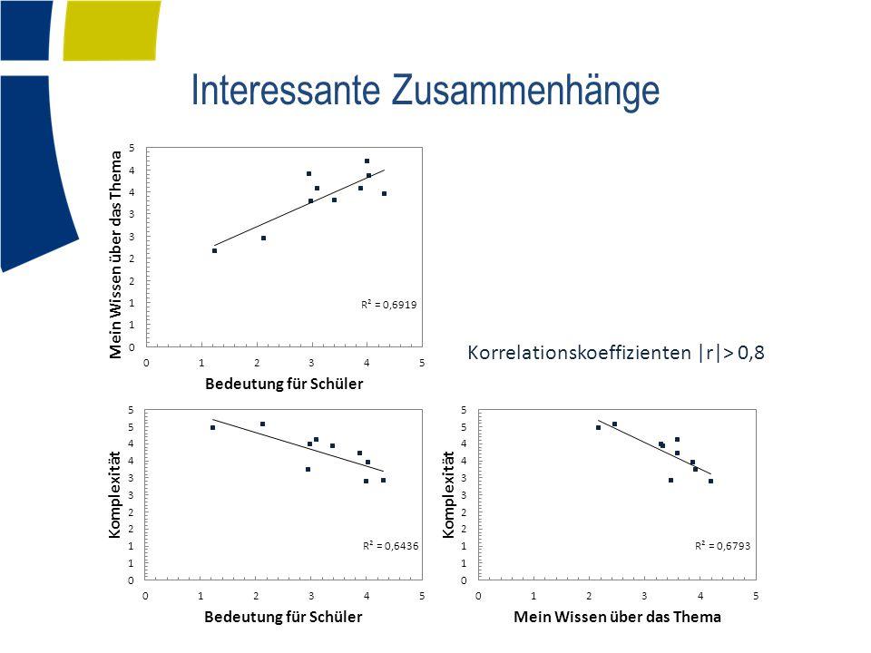 Interessante Zusammenhänge Korrelationskoeffizienten |r|> 0,8