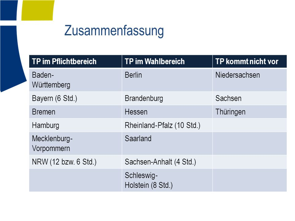 Zusammenfassung TP im PflichtbereichTP im WahlbereichTP kommt nicht vor Baden ‐ Württemberg BerlinNiedersachsen Bayern (6 Std.)BrandenburgSachsen BremenHessenThüringen Hamburg Rheinland ‐ Pfalz (10 Std.) Mecklenburg ‐ Vorpommern Saarland NRW (12 bzw.