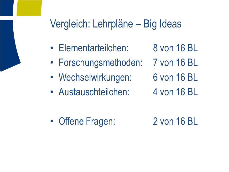 Vergleich: Lehrpläne – Big Ideas Elementarteilchen: 8 von 16 BL Forschungsmethoden: 7 von 16 BL Wechselwirkungen: 6 von 16 BL Austauschteilchen: 4 von 16 BL Offene Fragen: 2 von 16 BL