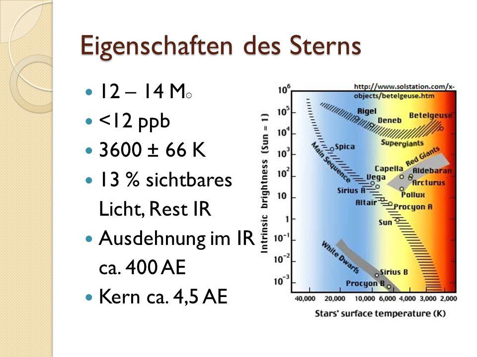 Eigenschaften des Sterns 12 – 14 M ʘ <12 ppb 3600 ± 66 K 13 % sichtbares Licht, Rest IR Ausdehnung im IR ca. 400 AE Kern ca. 4,5 AE