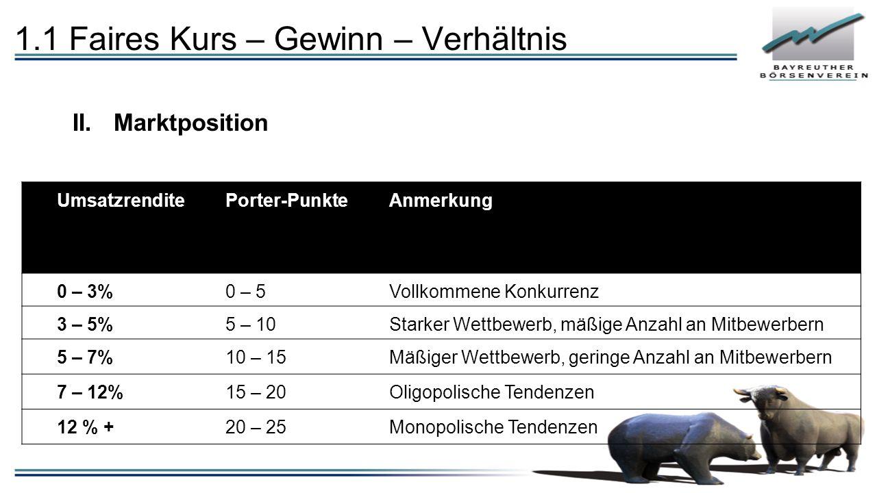 1.1 Faires Kurs – Gewinn – Verhältnis II.Marktposition UmsatzrenditePorter-PunkteAnmerkung 0 – 3%0 – 5Vollkommene Konkurrenz 3 – 5%5 – 10Starker Wettb