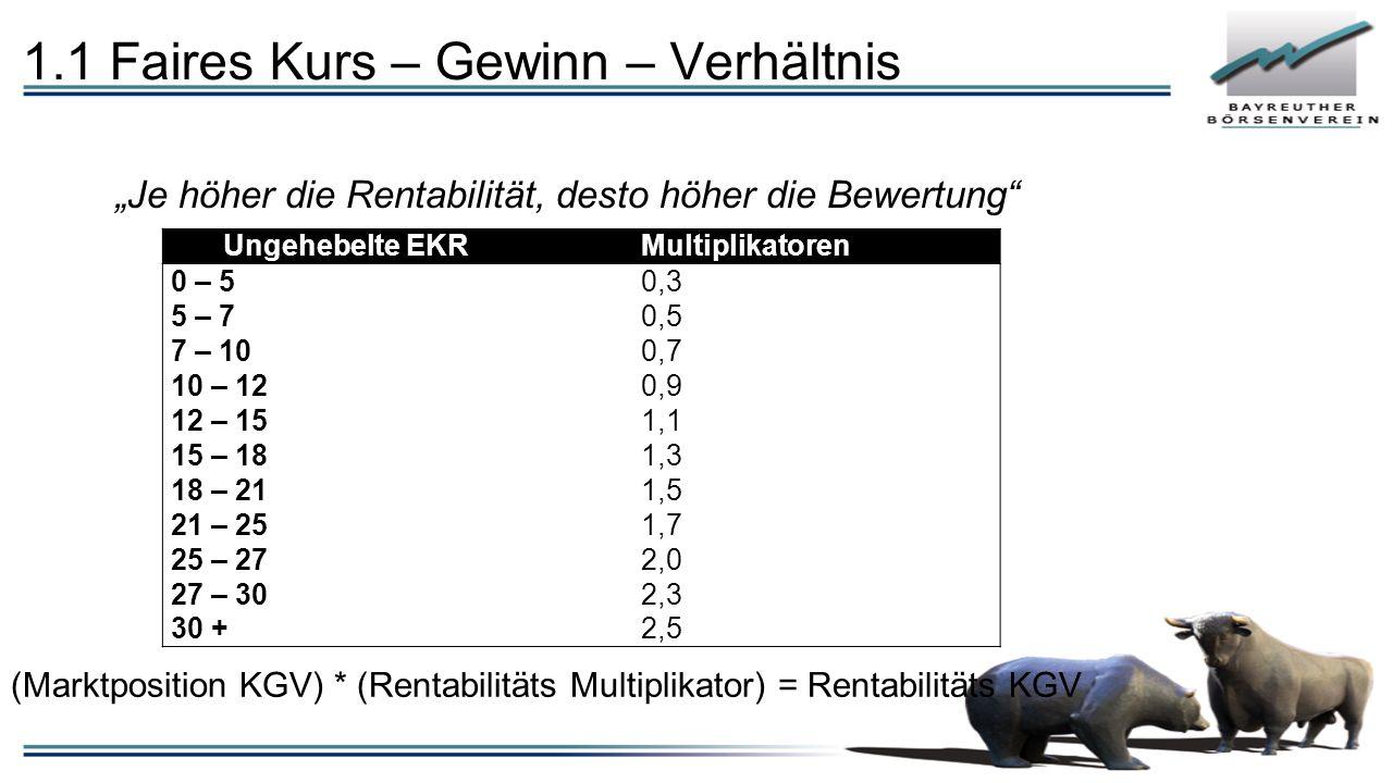 """""""Je höher die Rentabilität, desto höher die Bewertung"""" Ungehebelte EKRMultiplikatoren 0 – 5 5 – 7 7 – 10 10 – 12 12 – 15 15 – 18 18 – 21 21 – 25 25 –"""