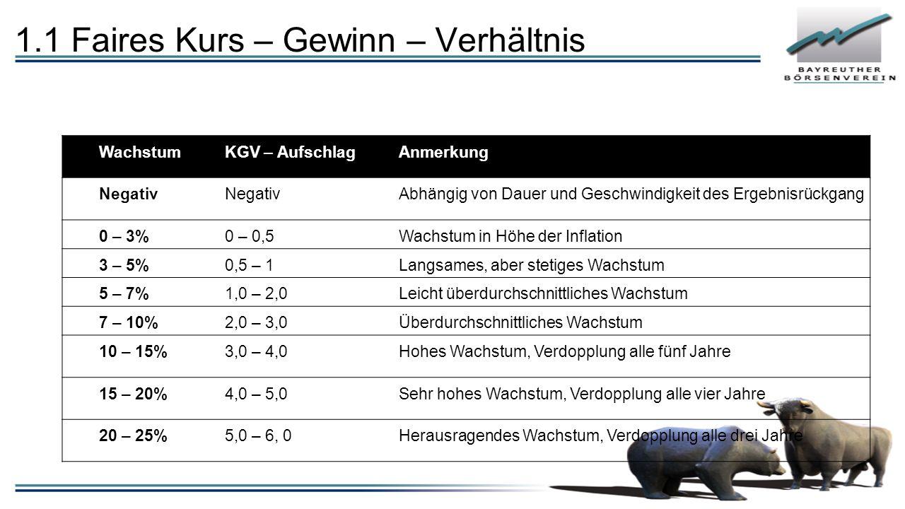 WachstumKGV – AufschlagAnmerkung Negativ Abhängig von Dauer und Geschwindigkeit des Ergebnisrückgang 0 – 3%0 – 0,5Wachstum in Höhe der Inflation 3 – 5