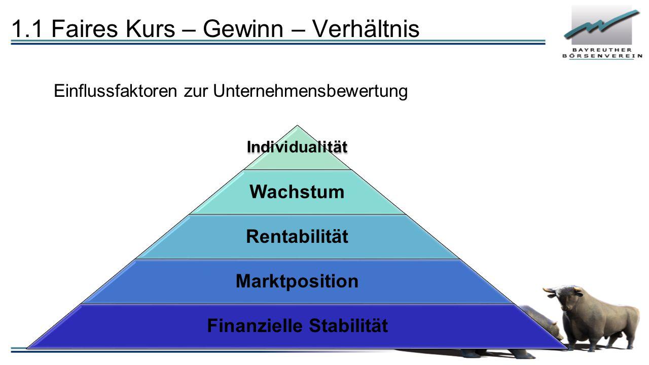 1.1 Faires Kurs – Gewinn – Verhältnis Einflussfaktoren zur Unternehmensbewertung Individualität Wachstum Rentabilität Marktposition Finanzielle Stabil