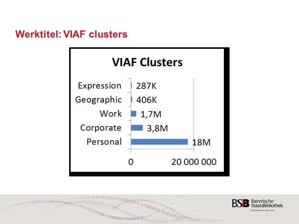 Werktitel: VIAF clusters