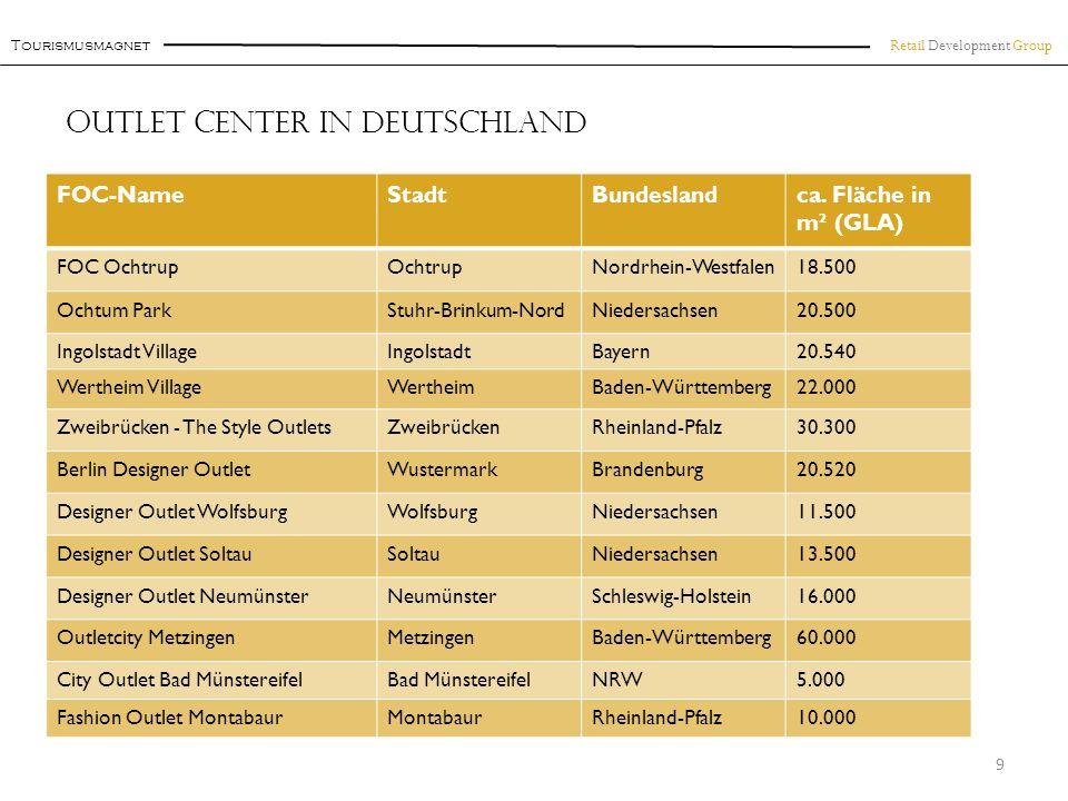 Retail Development Group Das Center Beispiel: F actory O utlet C enter Königswinter 20 Das Center o Ca.