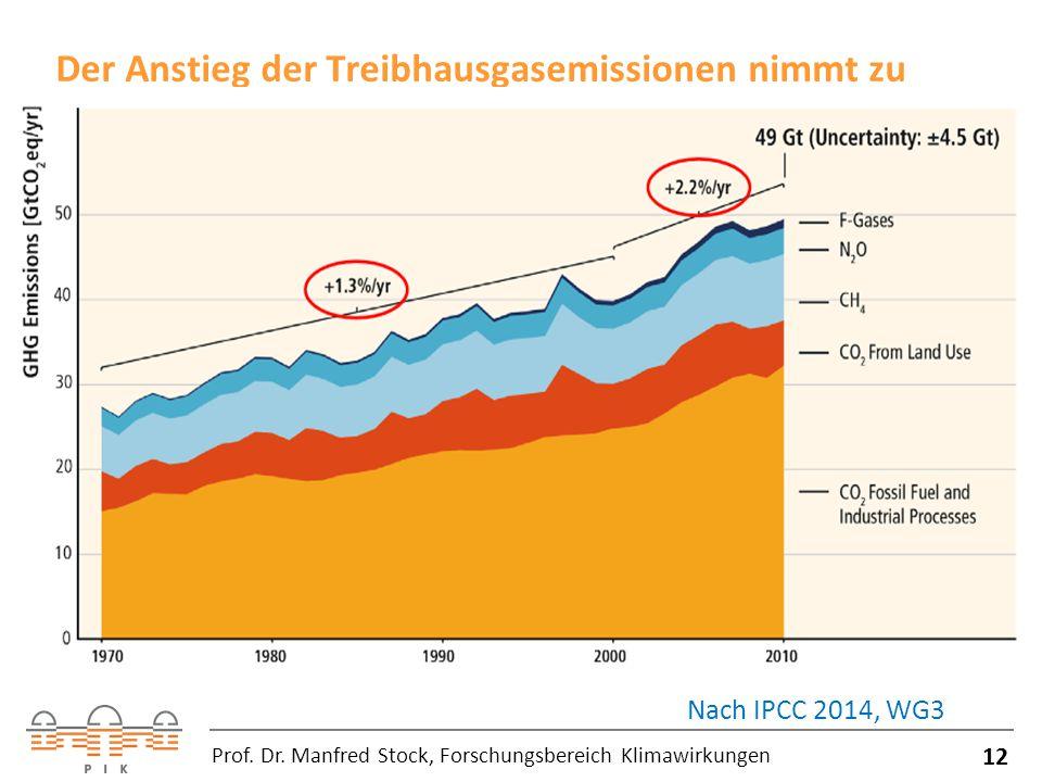 Der Anstieg der Treibhausgasemissionen nimmt zu 12 Prof.