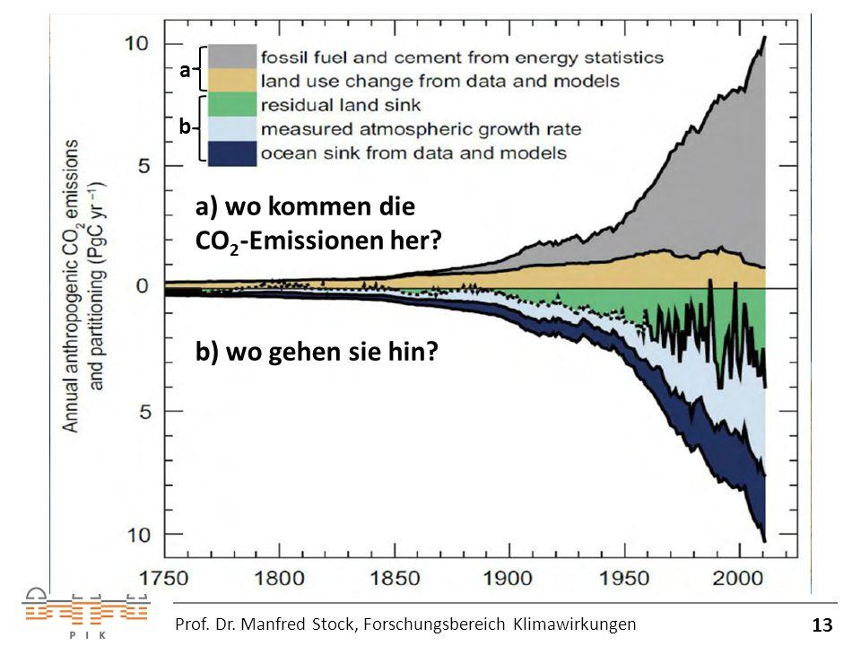 13 Prof.Dr. Manfred Stock, Forschungsbereich Klimawirkungen a) wo kommen die CO 2 -Emissionen her.
