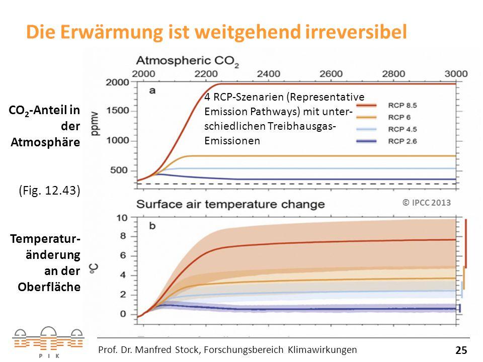 Die Erwärmung ist weitgehend irreversibel 25 Prof.