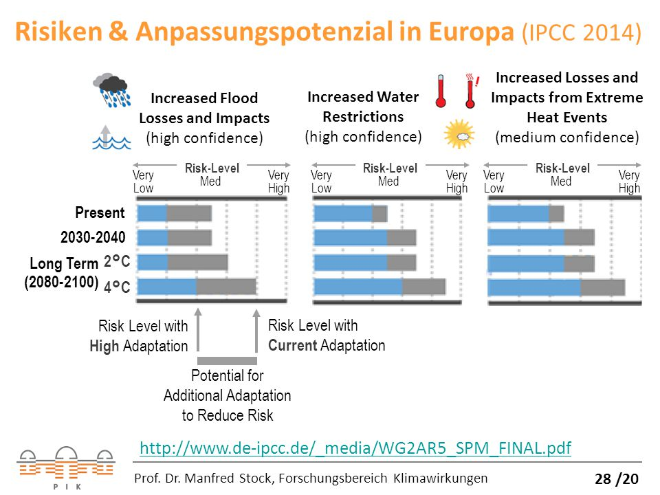 Risiken & Anpassungspotenzial in Europa (IPCC 2014) Prof. Dr. Manfred Stock, Forschungsbereich Klimawirkungen Risk-Level Very Low Med Very High 4°C 2°