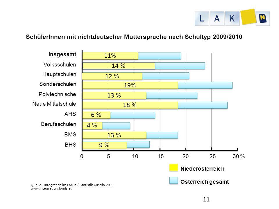 Quelle: Integration im Focus / Statistik Austria 2011 www.integrationsfonds.at SchülerInnen mit nichtdeutscher Muttersprache nach Schultyp 2009/2010 1