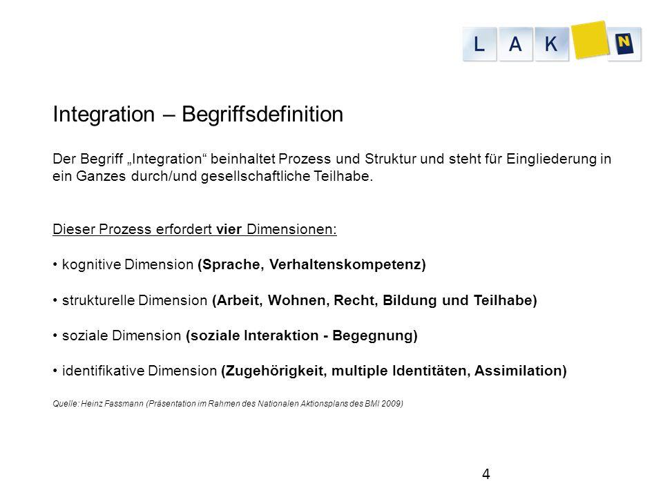 """4 Der Begriff """"Integration"""" beinhaltet Prozess und Struktur und steht für Eingliederung in ein Ganzes durch/und gesellschaftliche Teilhabe. Dieser Pro"""