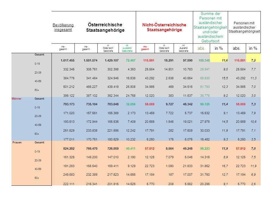 Bevölkerung insgesamt Österreichische Staatsangehörige Nicht-Österreichische Staatsangehörige Summe der Personen mit ausländischer Staatsangehörigkeit