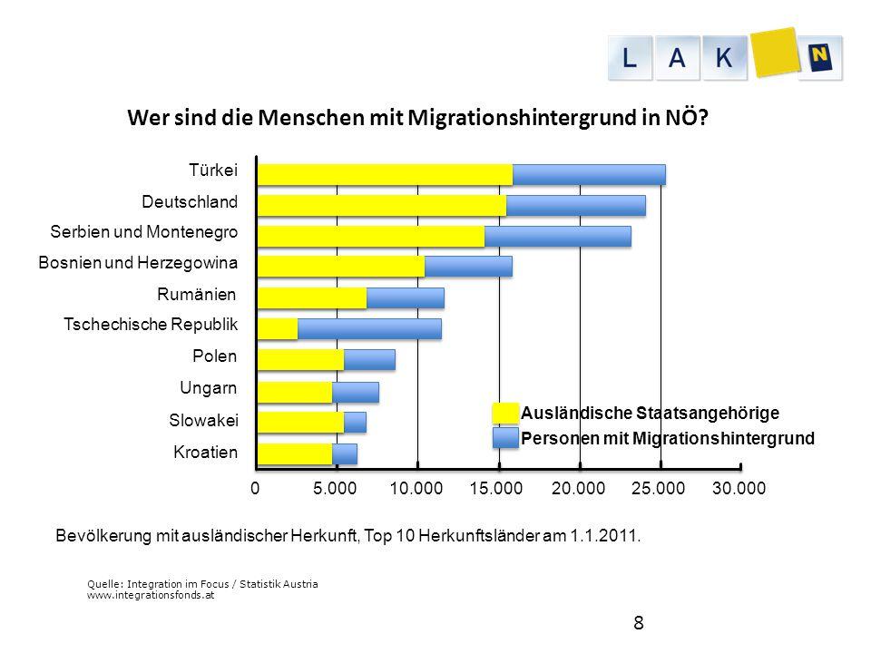 Quelle: Integration im Focus / Statistik Austria www.integrationsfonds.at Wer sind die Menschen mit Migrationshintergrund in NÖ? 8 Türkei 5.00010.0001