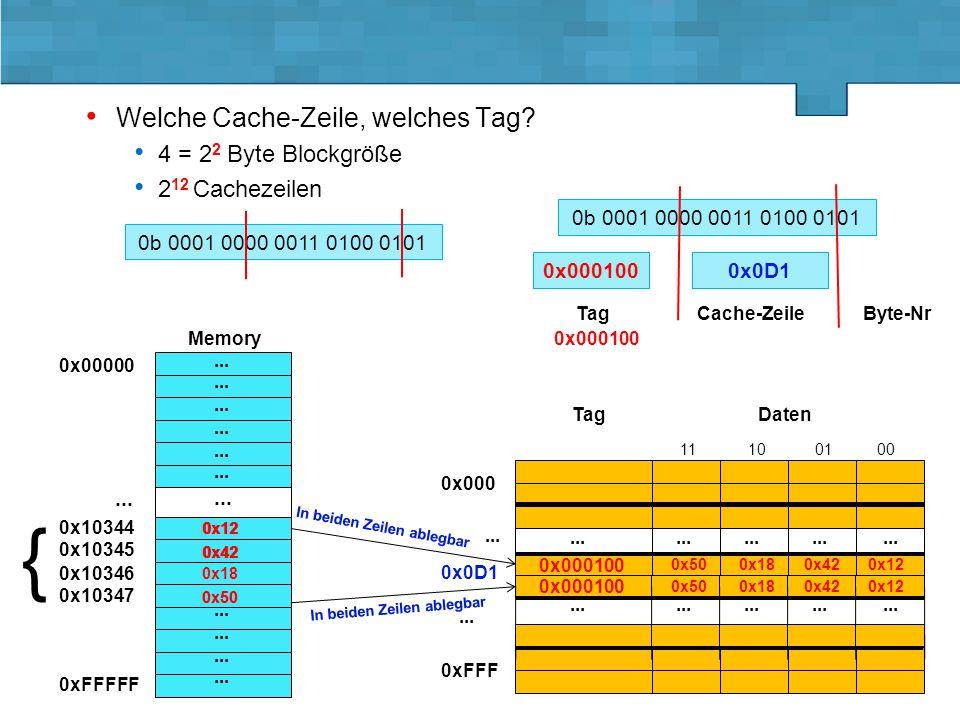 Lehrstuhl für Informatik 3 - D. Fey Vorlesung GRa - SS 2015 4.5.-18.5.2015, Folie 6 0x0D1 Welche Cache-Zeile, welches Tag? 4 = 2 2 Byte Blockgröße 2 1