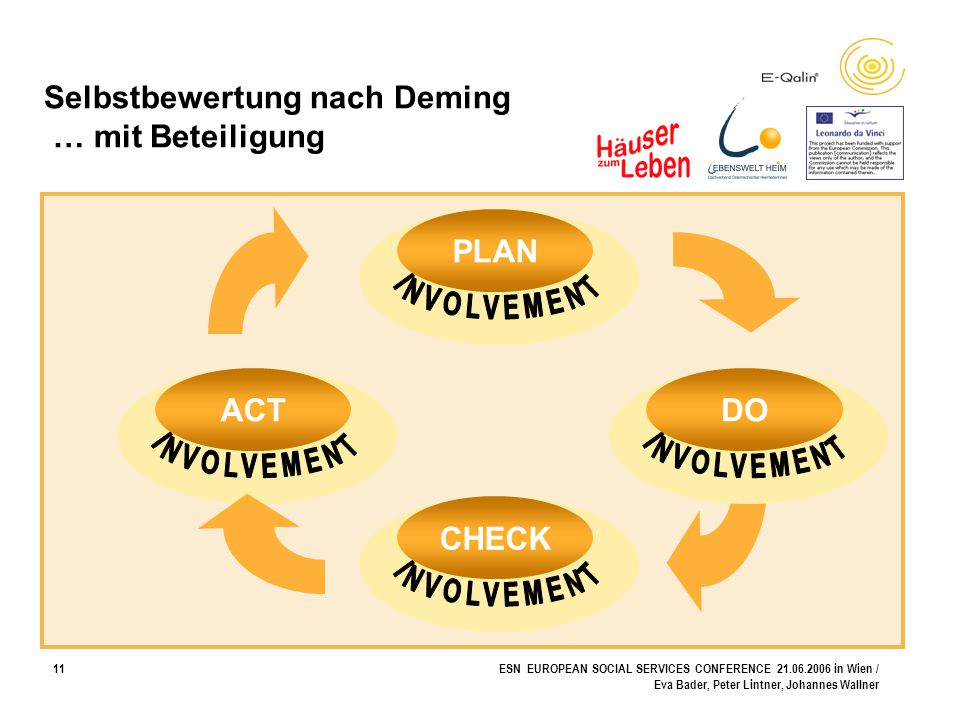 11ESN EUROPEAN SOCIAL SERVICES CONFERENCE 21.06.2006 in Wien / Eva Bader, Peter Lintner, Johannes Wallner Selbstbewertung nach Deming … mit Beteiligun