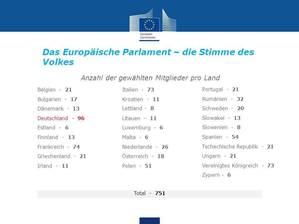 Das Europäische Parlament – die Stimme des Volkes Anzahl der gewählten Mitglieder pro Land Belgien - 21 Bulgarien - 17 Dänemark - 13 Deutschland - 96 Estland - 6 Finnland - 13 Frankreich - 74 Griechenland - 21 Irland - 11 Italien - 73 Kroatien - 11 Lettland - 8 Litauen - 11 Luxemburg - 6 Malta - 6 Niederlande - 26 Österreich - 18 Polen - 51 Total - 751 Portugal - 21 Rumänien - 32 Schweden - 20 Slowakei - 13 Slowenien - 8 Spanien - 54 Tschechische Republik - 21 Ungarn - 21 Vereinigtes Königreich - 73 Zypern - 6