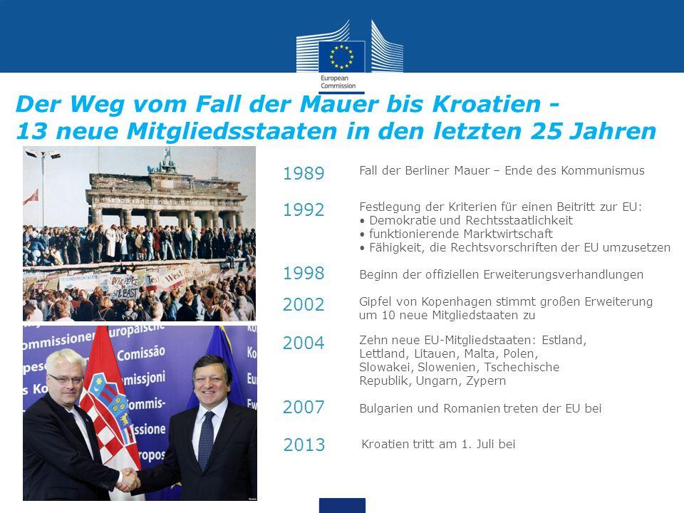 Der Weg vom Fall der Mauer bis Kroatien - 13 neue Mitgliedsstaaten in den letzten 25 Jahren Fall der Berliner Mauer – Ende des Kommunismus Festlegung der Kriterien für einen Beitritt zur EU: Demokratie und Rechtsstaatlichkeit funktionierende Marktwirtschaft Fähigkeit, die Rechtsvorschriften der EU umzusetzen Beginn der offiziellen Erweiterungsverhandlungen Gipfel von Kopenhagen stimmt großen Erweiterung um 10 neue Mitgliedstaaten zu Zehn neue EU-Mitgliedstaaten: Estland, Lettland, Litauen, Malta, Polen, Slowakei, Slowenien, Tschechische Republik, Ungarn, Zypern 1989 1992 1998 2002 2004 2007 Bulgarien und Romanien treten der EU bei 2013 Kroatien tritt am 1.