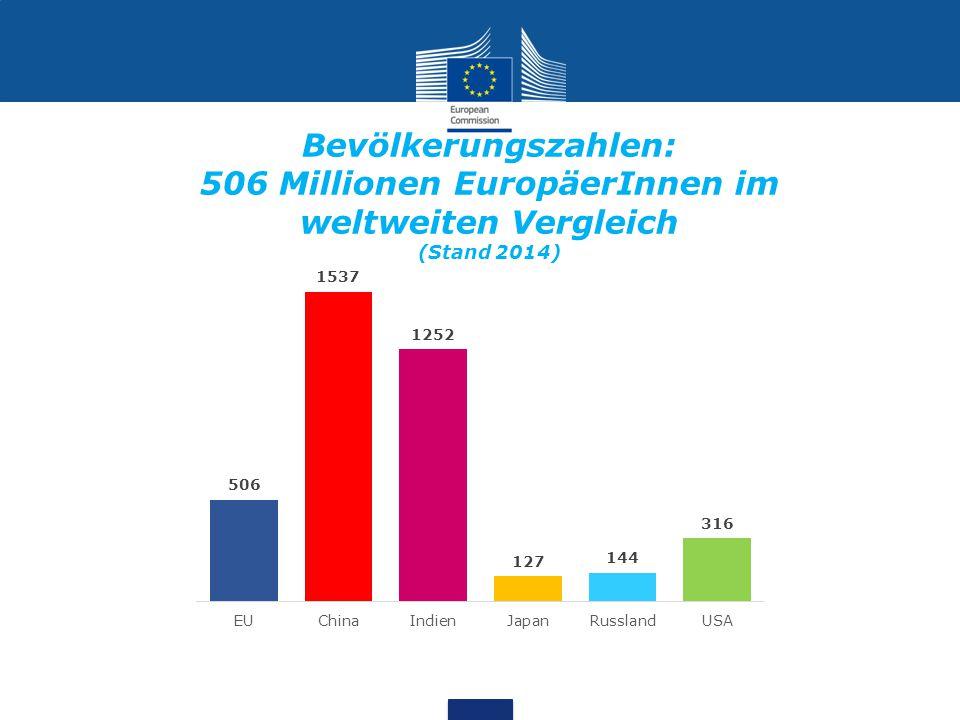 Bevölkerungszahlen: 506 Millionen EuropäerInnen im weltweiten Vergleich (Stand 2014)
