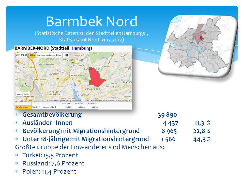  Gesamtbevölkerung 39 890  Ausländer_Innen 4 437 11,3 %  Bevölkerung mit Migrationshintergrund 8 965 22,8 %  Unter 18-jährige mit Migrationshinter