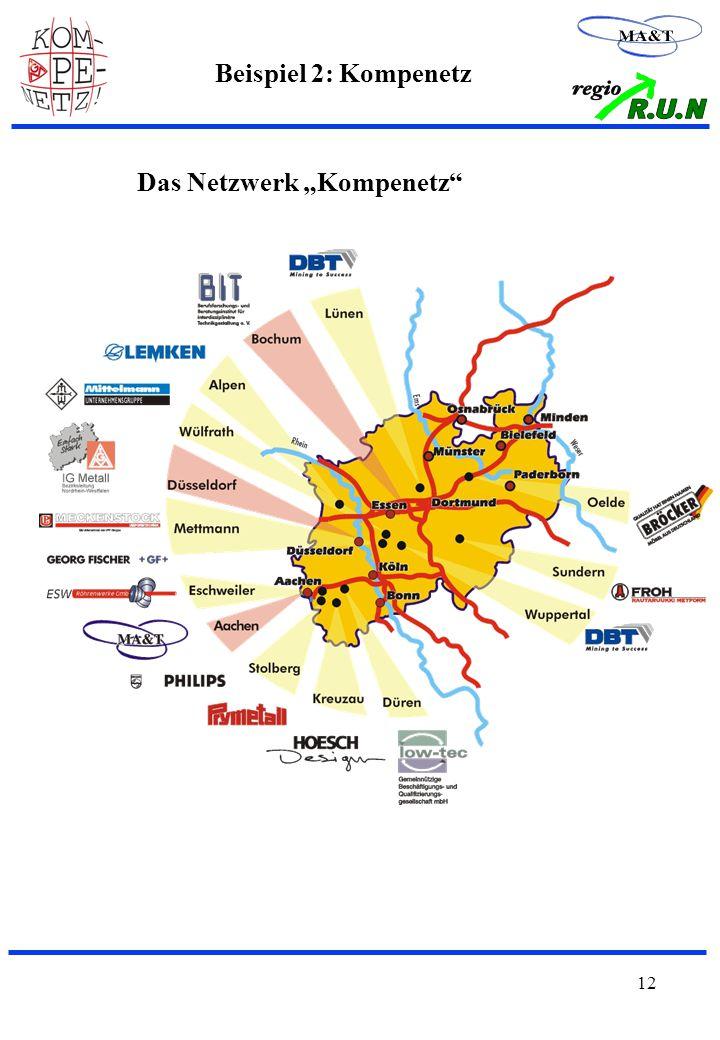"""12 Beispiel 2: Kompenetz Das Netzwerk """"Kompenetz"""