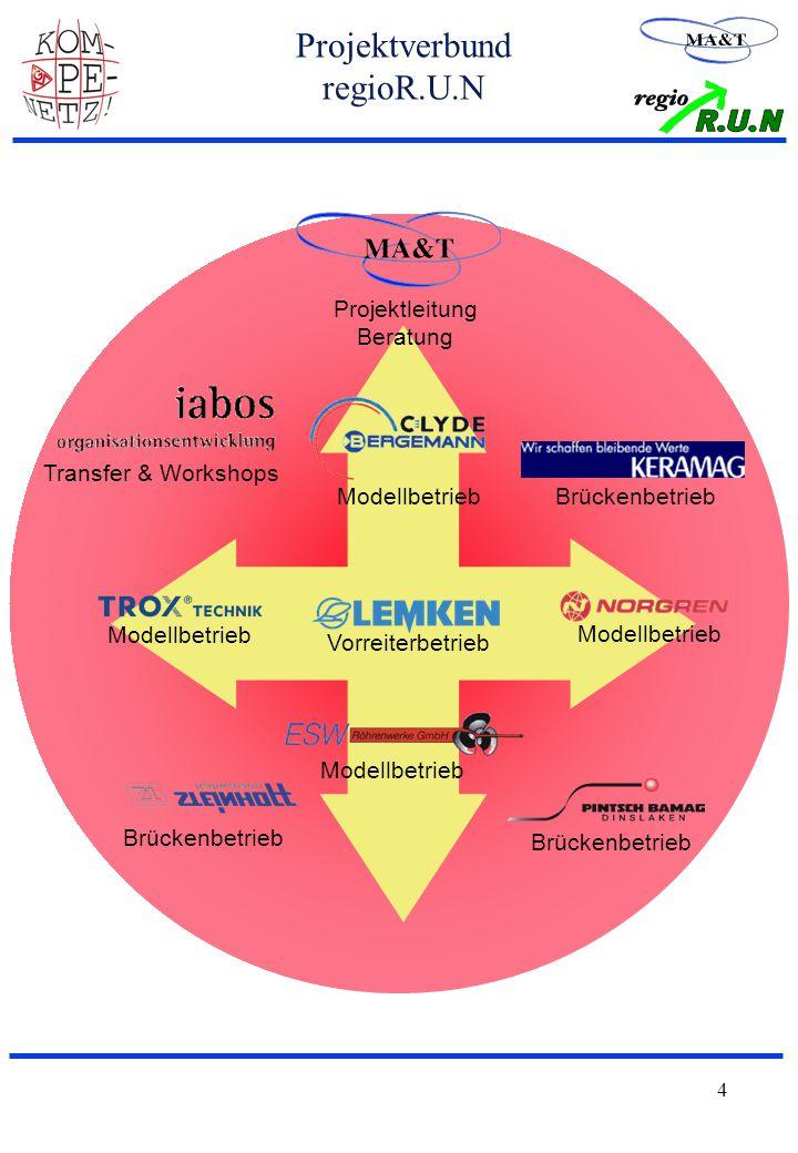 4 Projektverbund regioR.U.N Projektleitung Beratung Brückenbetrieb Modellbetrieb Vorreiterbetrieb Modellbetrieb Brückenbetrieb Modellbetrieb Transfer & Workshops Brückenbetrieb