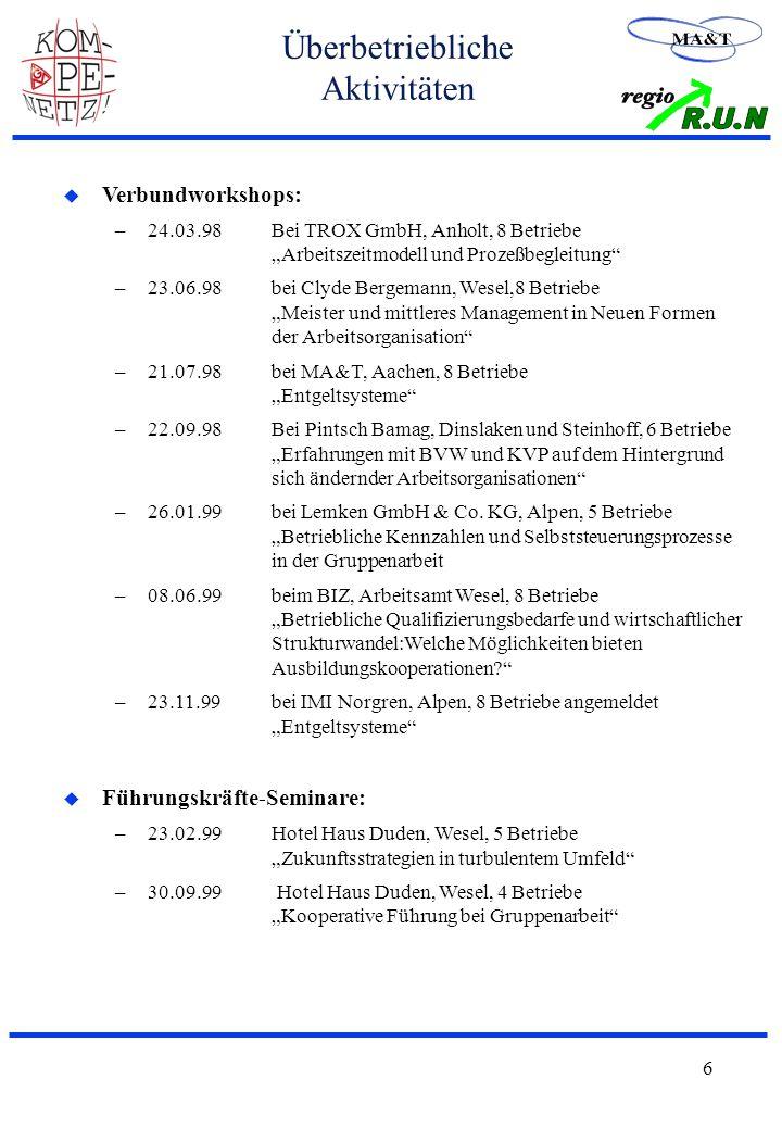 """6 Überbetriebliche Aktivitäten u Verbundworkshops: –24.03.98Bei TROX GmbH, Anholt, 8 Betriebe """"Arbeitszeitmodell und Prozeßbegleitung –23.06.98bei Clyde Bergemann, Wesel,8 Betriebe """"Meister und mittleres Management in Neuen Formen der Arbeitsorganisation –21.07.98bei MA&T, Aachen, 8 Betriebe """"Entgeltsysteme –22.09.98Bei Pintsch Bamag, Dinslaken und Steinhoff, 6 Betriebe """"Erfahrungen mit BVW und KVP auf dem Hintergrund sich ändernder Arbeitsorganisationen –26.01.99bei Lemken GmbH & Co."""