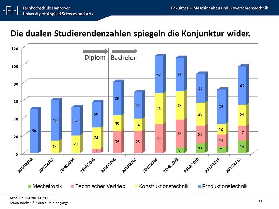 11 Prof. Dr. Martin Reuter Studiendekan für duale Studiengänge Die dualen Studierendenzahlen spiegeln die Konjunktur wider. Diplom Bachelor
