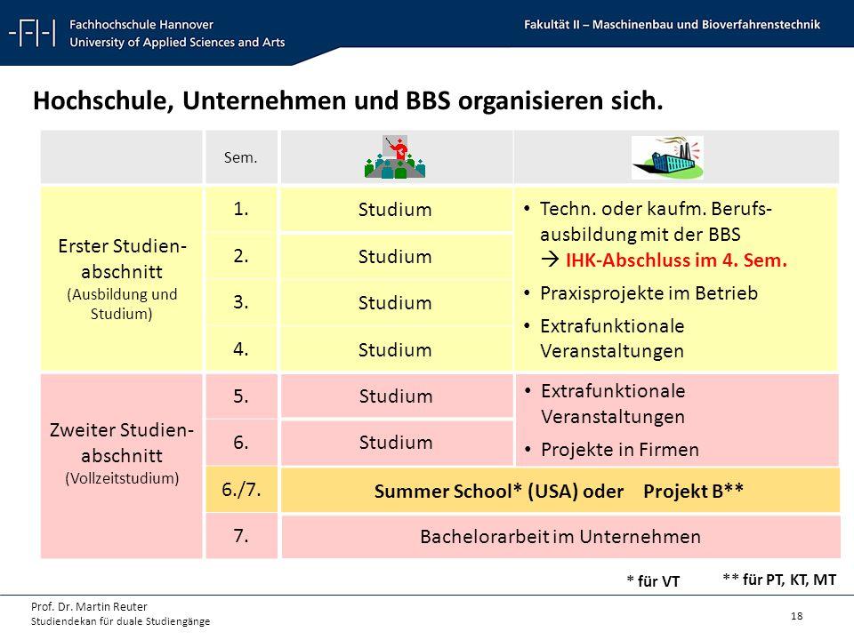18 Prof. Dr. Martin Reuter Studiendekan für duale Studiengänge Sem. Erster Studien- abschnitt (Ausbildung und Studium) 1. 2. 3. 4. Zweiter Studien- ab